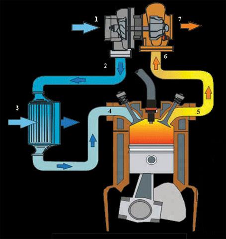 конкретного мотора.