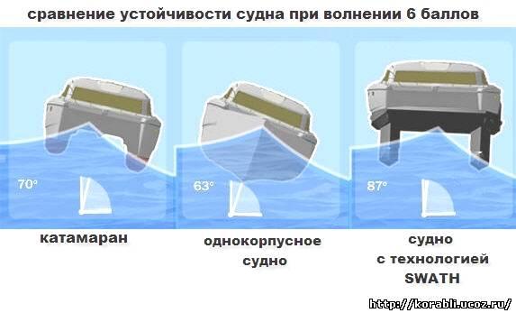 устойчивые форма лодки