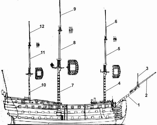 Как сделать мачты для корабля