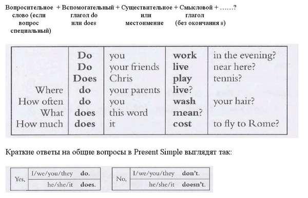 Как составлять вопросы в английском языке схема