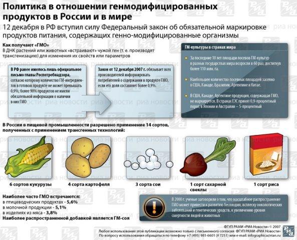 подборка плакатов о ГМО!
