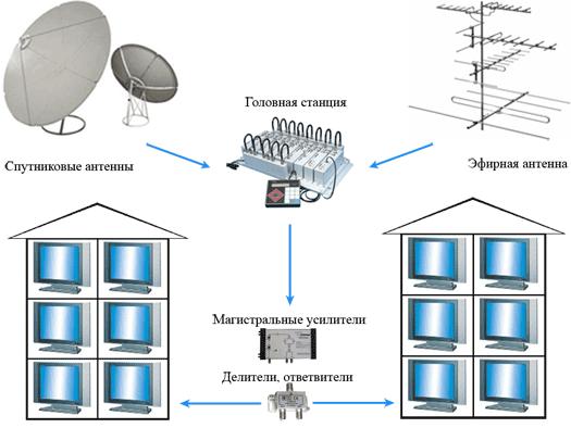 схема подключения интернет и