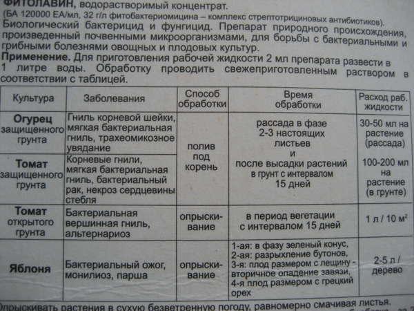 фунгицид фитолавин инструкция по применению
