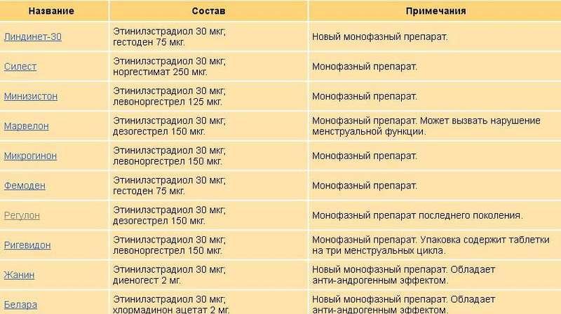 Жанин инструкция по применению при эндометриозе отзывы - Telegraph