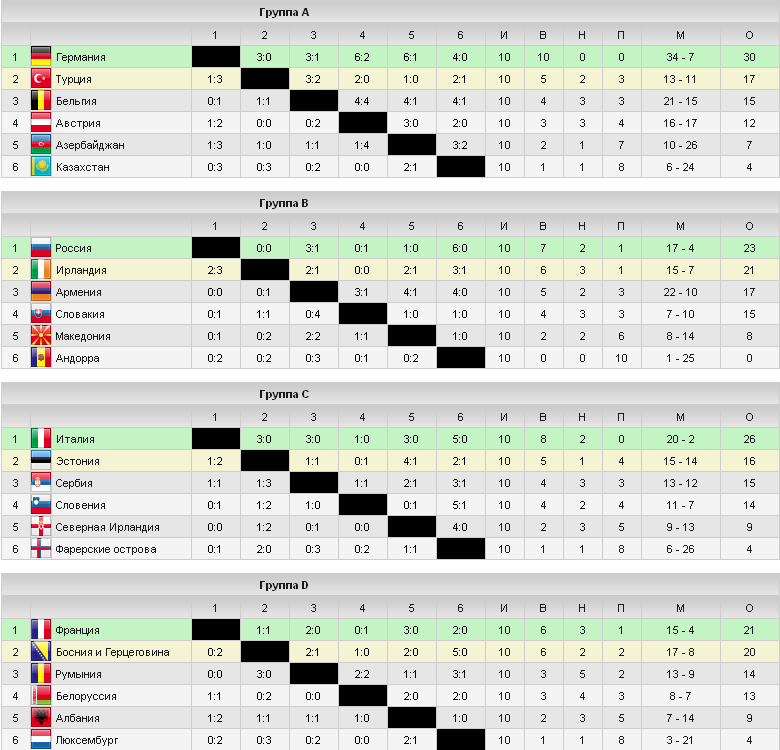 футбол чемпионат европы до лет шахматка