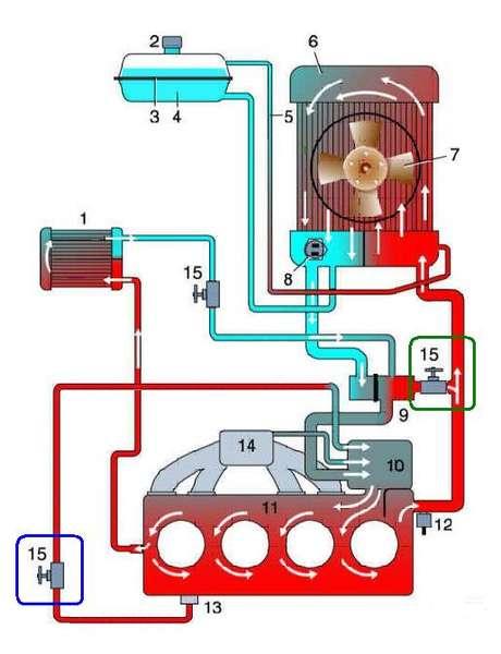 6 – радиатор системы
