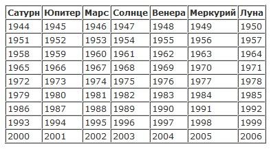 Планетарные периоды 13243204893900519