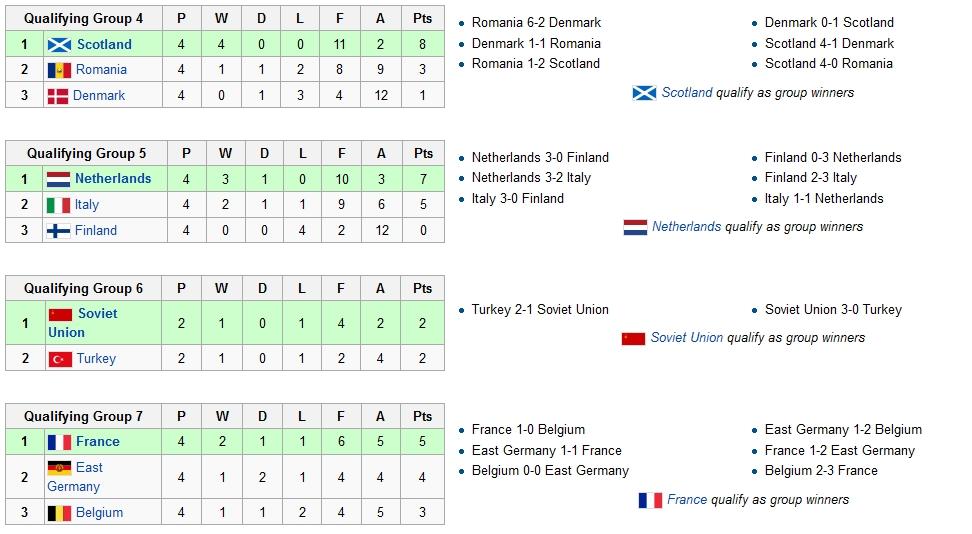 Молодежный чемпионат европы 1976 u 23