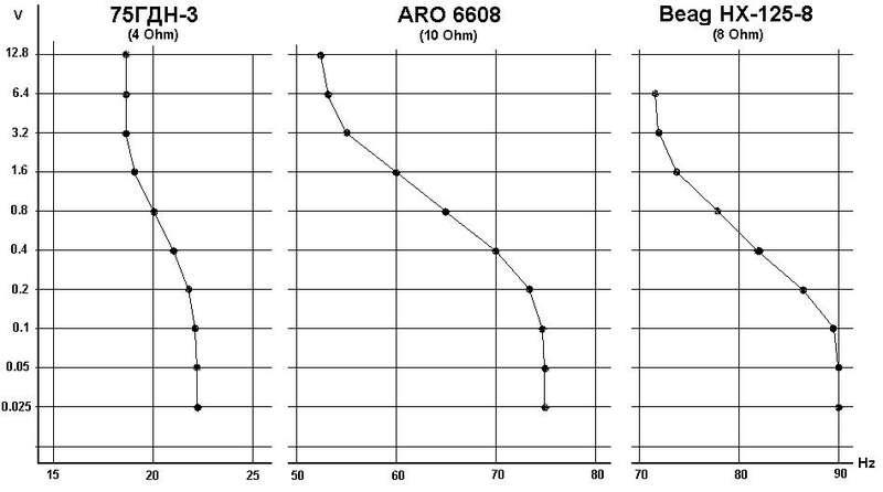 Параметры Тиля-Смолла для динамиков Beag HX 301-4 и HX 125-4