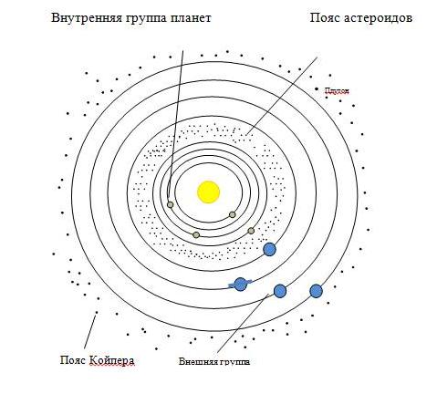 Математическая закономерность между планетами пояс койпера