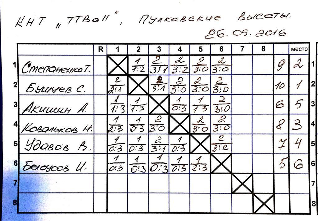 турнир 0-300 в ТТball (ЗАПИСЬ) - ttplayspb