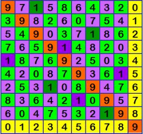 Размышления по поводу и без • Re: Ортогональные латинские квадраты 10-го порядка