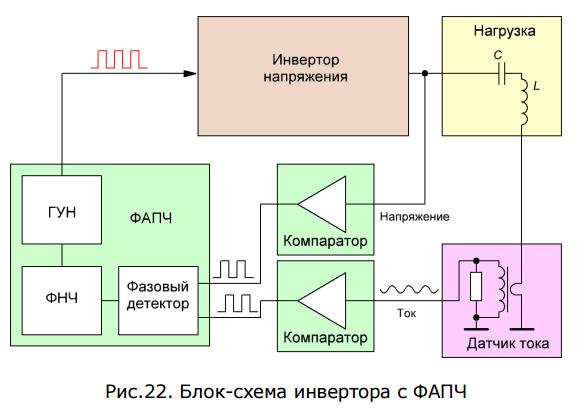 Инверторы для индукционного нагрева Сергея Кухтецкого (ksv)