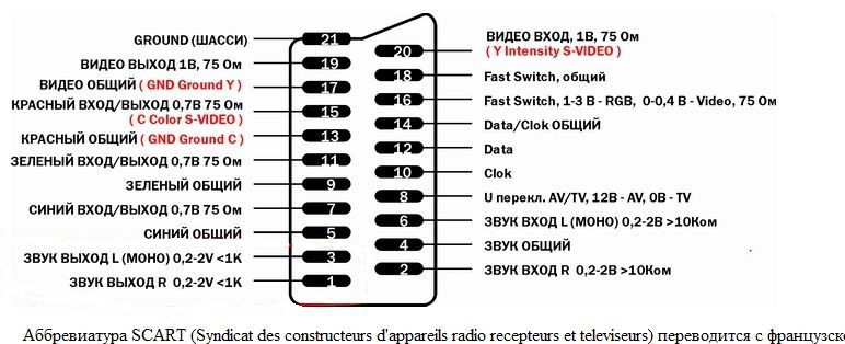SCART RGB и компонент. Вопрос.