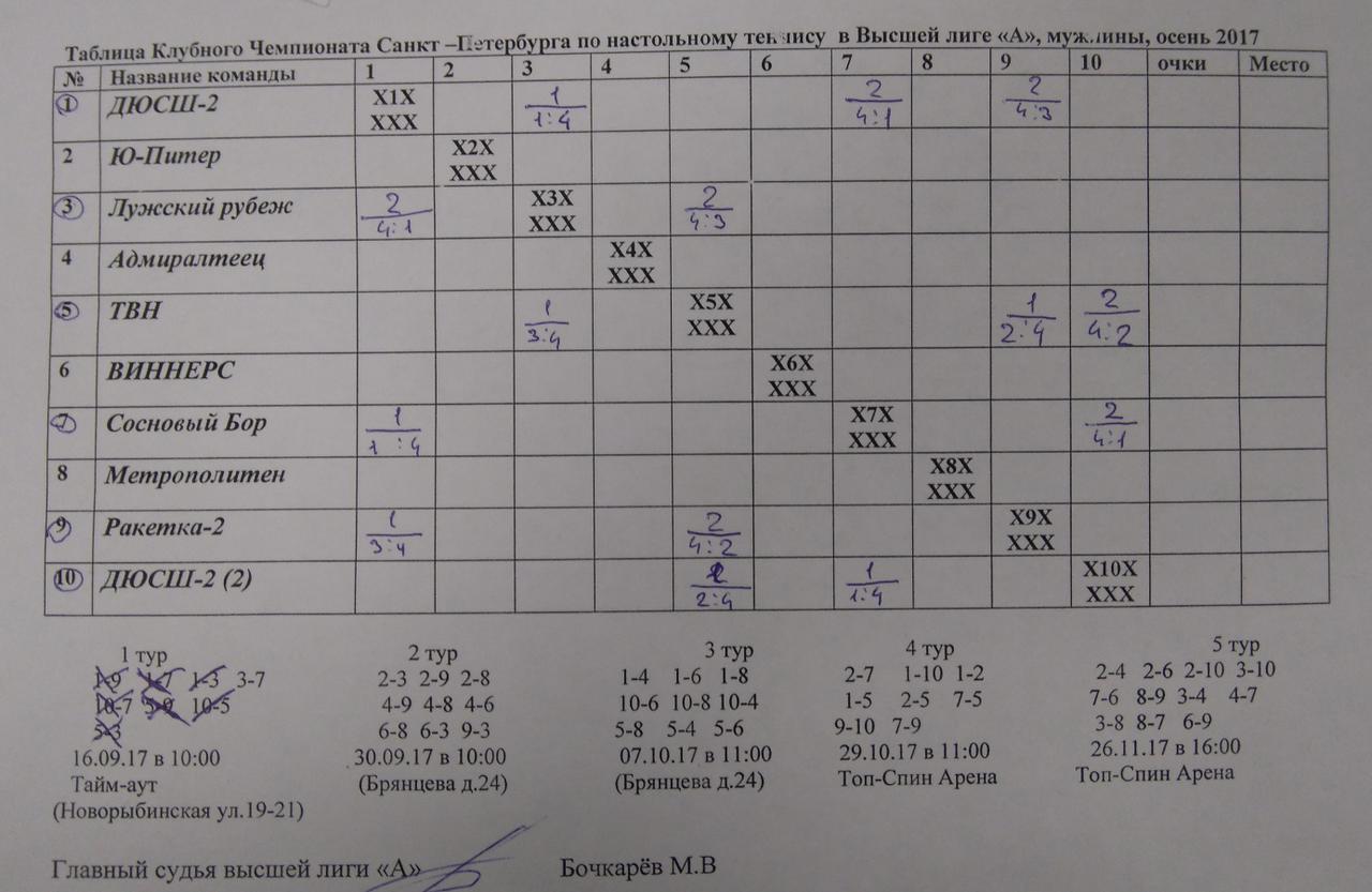 Таблица после 1го тура