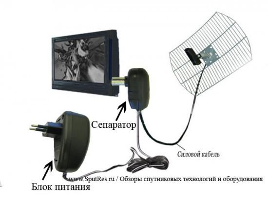 Как подключить антенный кабель к блоку питания