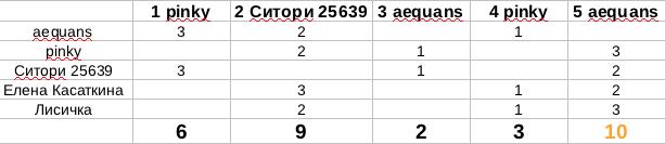 http://forumimage.ru/uploads/20180505/152555514583144015.png