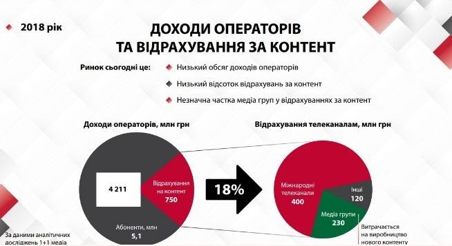 Новости Украинских спутниковых телеканалов