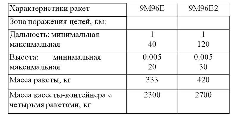 Фрегат пр. 22350