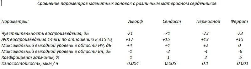 Ростов мк 012с1 и 112с1 в чём разница