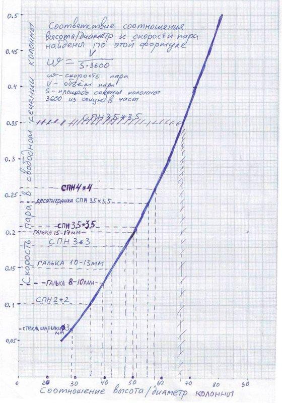 Расчёт и эксплуатация ректификационной колонны