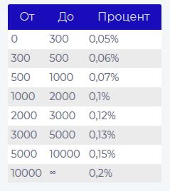 Cosmochanger.cc - Самый реактивный обменник криптовалют.