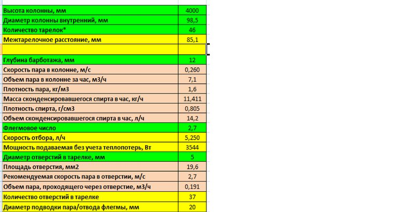 Расчёт тарельчатых ректификационных колонн.