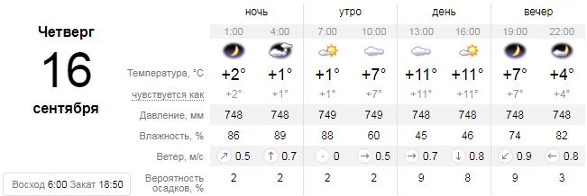 Поговорим о погоде